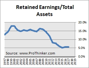 Sony Corp Retained Earnings