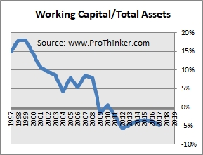Sony Corp Working Capital