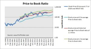 State Bank of India Price to Book
