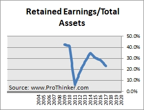 Steel Authority of India Retained Earnings