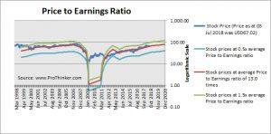 Suntrust Banks PE Ratio
