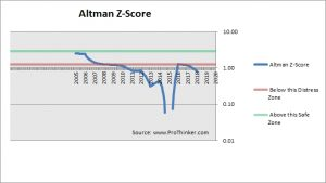 Suzlon Energy Altman Z-Score