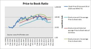 Syndicate Bank Price to Book