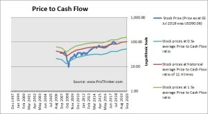 TE Connectivity Price to Cash Flow