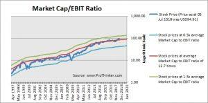 TJX Companies Market Cap to EBIT