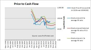 Targa Resources Price to Cash Flow