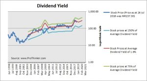 Tata Global Beverages Dividend Yield