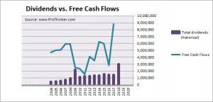 Tata Global Beverages Dividend vs. Free Cash Flow