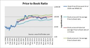 Tata Power Price to Book