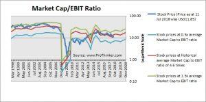 Tegna Market Cap to EBIT