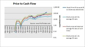 Temenos Price to Cash Flow