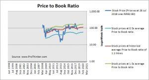Titagarh Wagons Price to Book