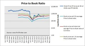 Tokyo Electric Power Price to Book