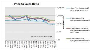 Toshiba Corp Price to Sales