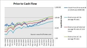 Total System Services Price to Cash Flow