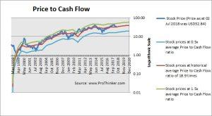 Trimble Inc Price to Cash Flow