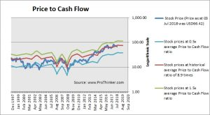 Tyson Foods Price to Cash Flow