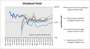 United Microelectronics Dividend Yield