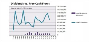 United Microelectronics Dividend vs Free Cash Flow