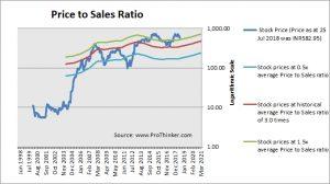 United Spirits Price to Sales