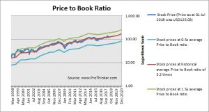 United Technologies Price to Book