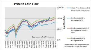 Valero Energy Price to Cash Flow