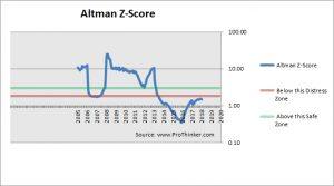 Vedanta Altman Z-Score