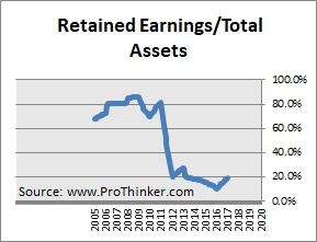 Vedanta Retained Earnings