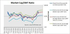 Venture Corp Market Cap to EBIT