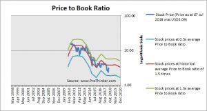Veon Price to Book