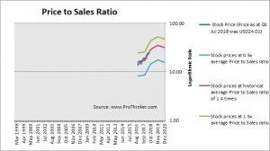 Vistra Energy Price to Sales