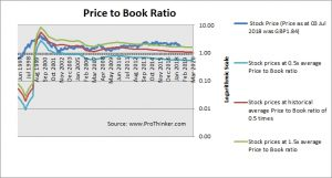 Vodafone Group Price to Book