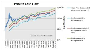 Wipro Price to Cash Flow