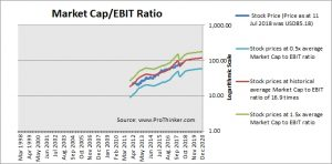 Worldpay Market Cap to EBIT