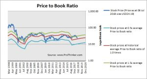Xerox Corp Price to Book