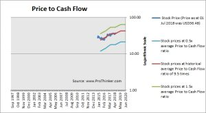 Zayo Group Price to Cash Flow