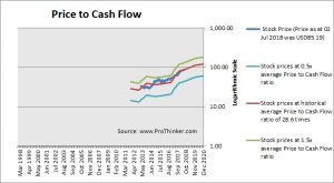 Zoetis Price to Cash Flow