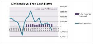 AMP Dividend vs. Free Cash Flow