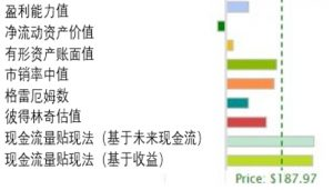 Apple stock valuation chart chinese
