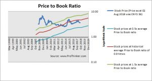 Bank of China Price to Book