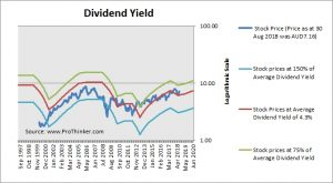 Boral Dividend Yield