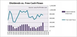 Boral Dividend vs. Free Cash Flow