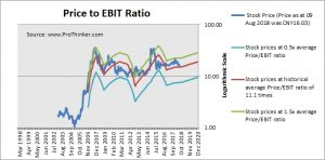CITIC Securities Price to EBIT