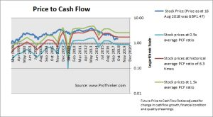 Centrica Price to Cash Flow