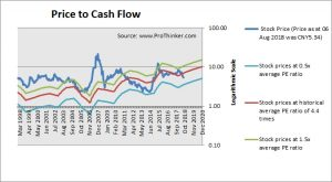 China Eastern Airlines Price to Cash Flow