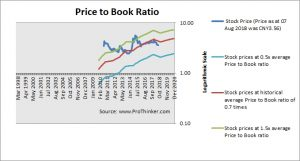 China Everbright Bank Price to Book