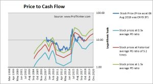 China Railway Construction Price to Cash Flow