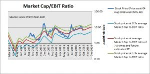 China Southern Airlines Market Cap to EBIT