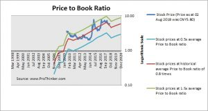 China State Construction Engineering Price to Book