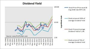 China United Network Communications Dividend Yield
